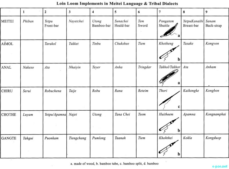 Loin Loom implements in Meitei and Tribal Dialects - Tribal