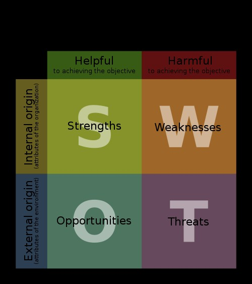 SWOT(Strength, Weakness, Opportunity and Threat )